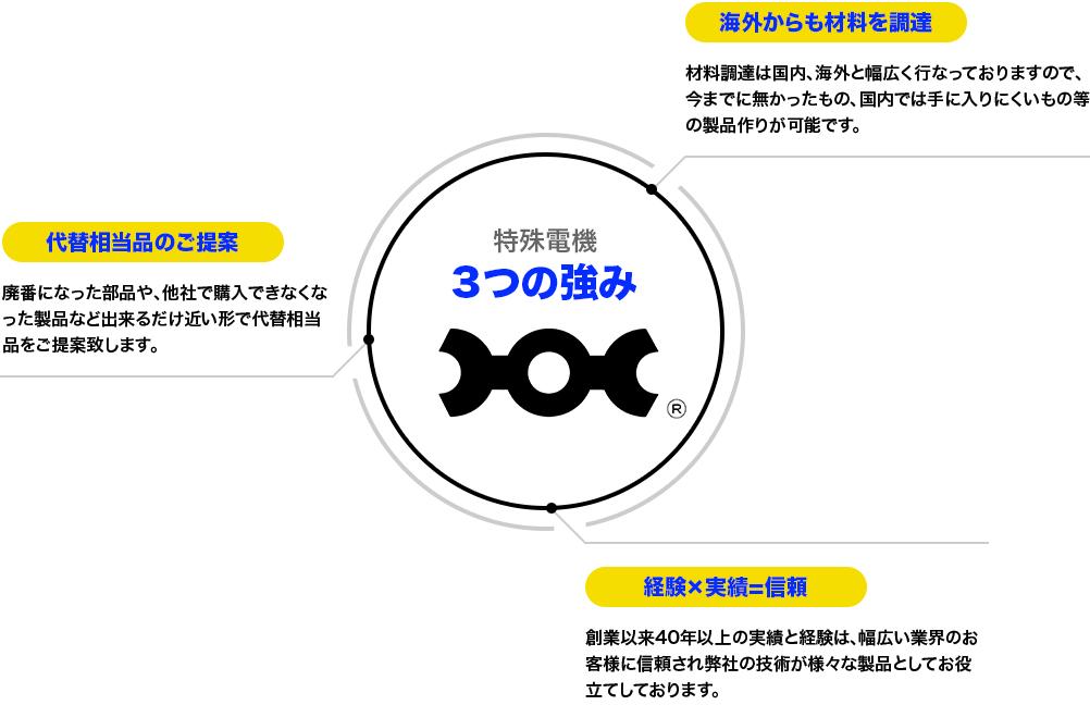 特殊電機3つの強み